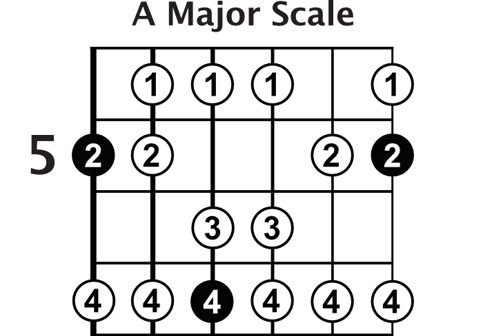 8 Tips For How To Use Guitar Scales - Guitar Lesson