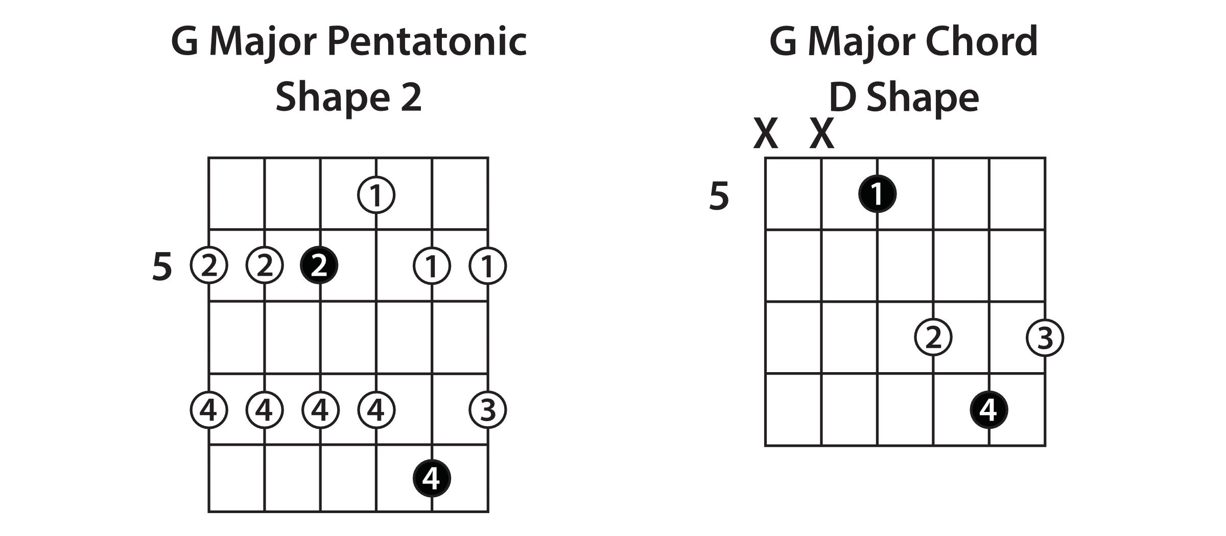 Major Pentatonic Shape 2