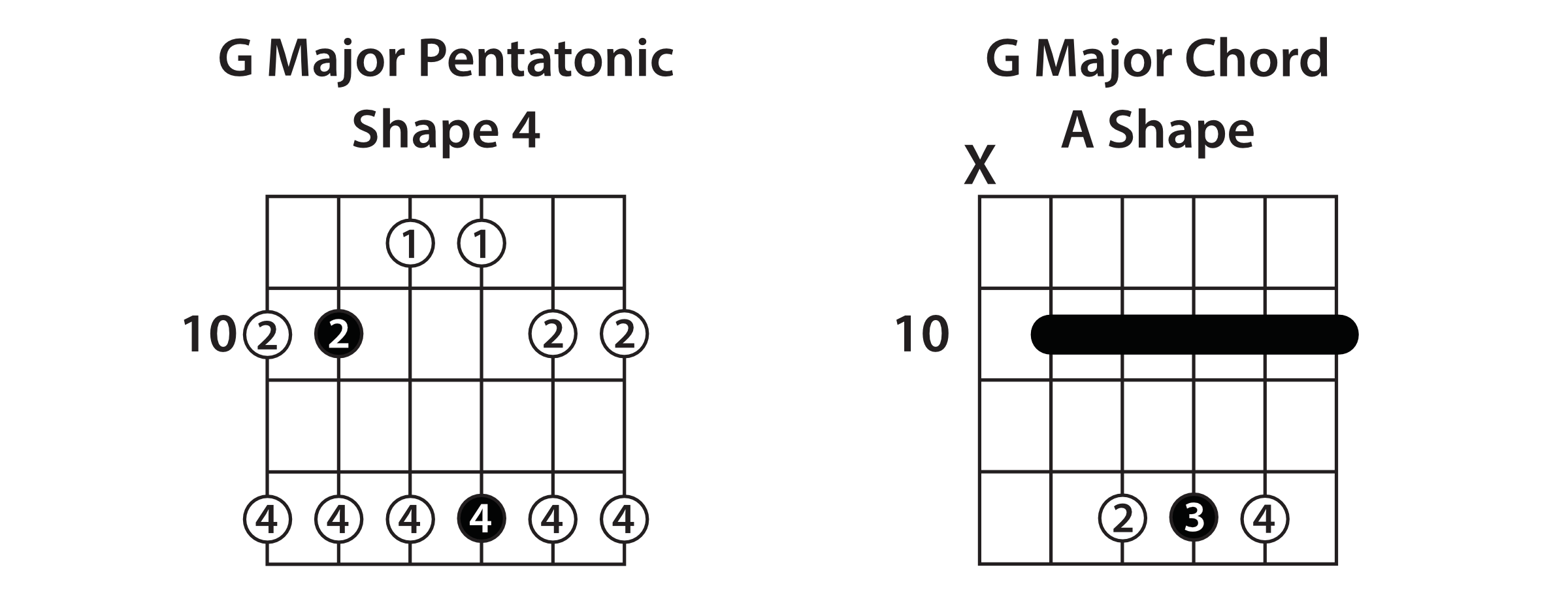 Major Pentatonic Shape 4