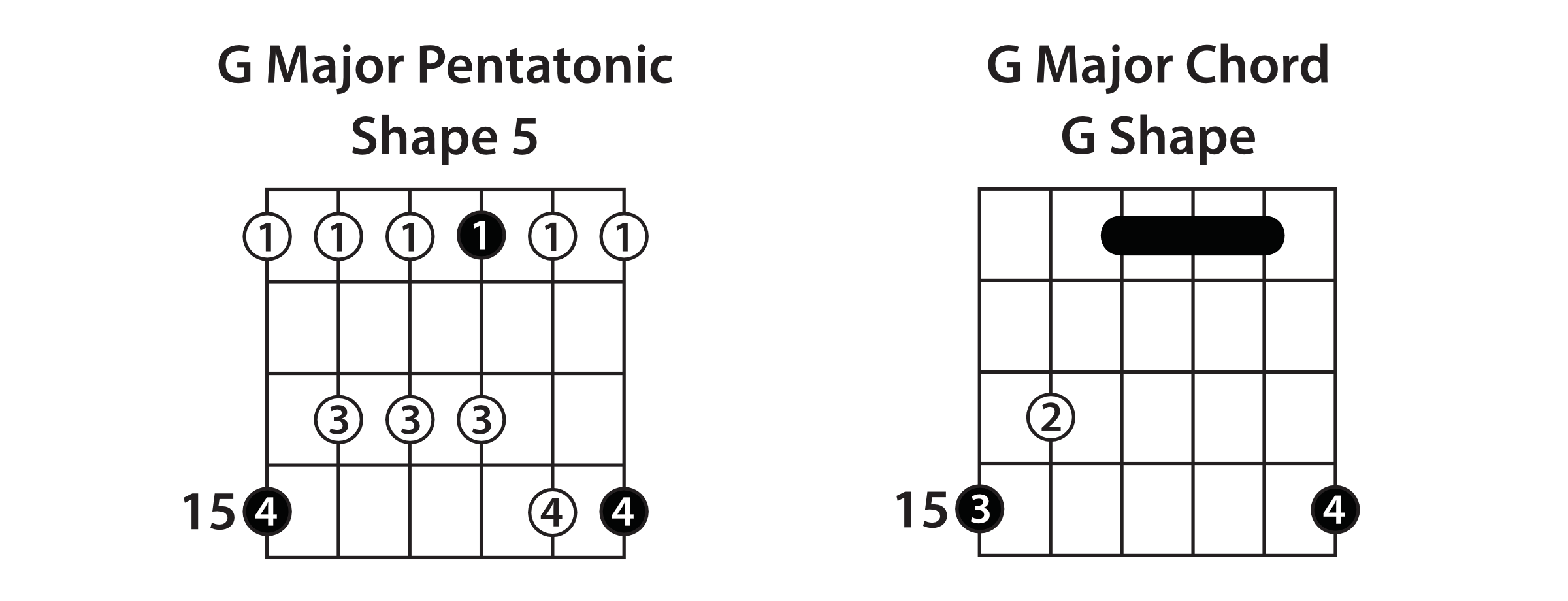 Major Pentatonic Shape 5