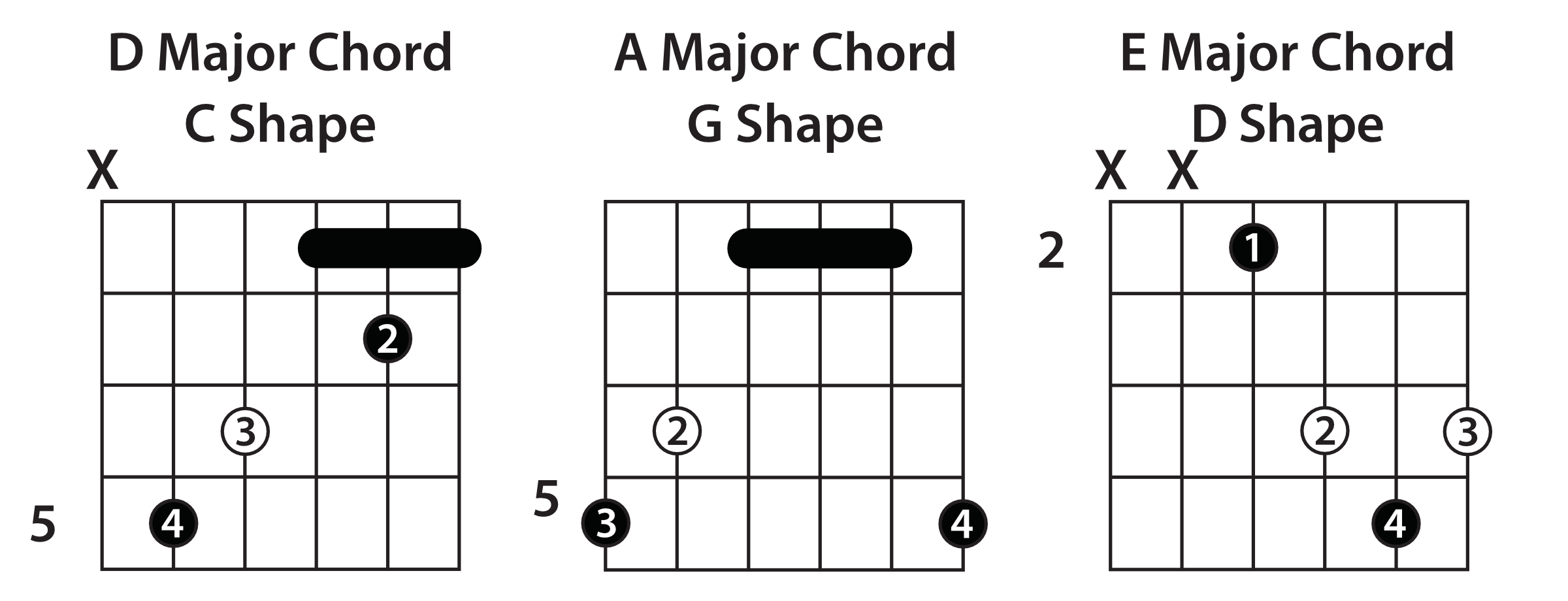 Understanding The Caged System Guitar Lesson Open Chord Diagram Bar Chords
