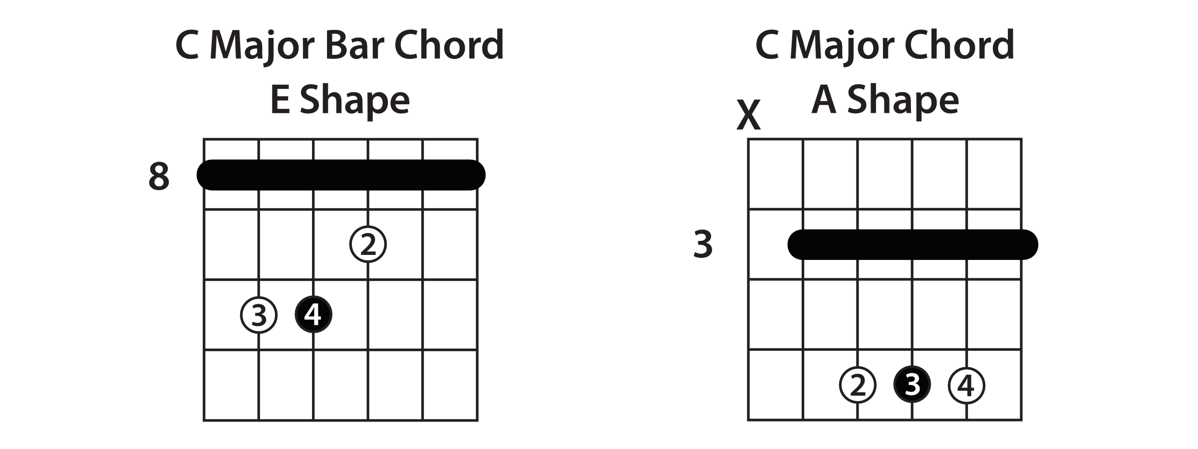 Understanding the caged system guitar lesson bar chords hexwebz Choice Image