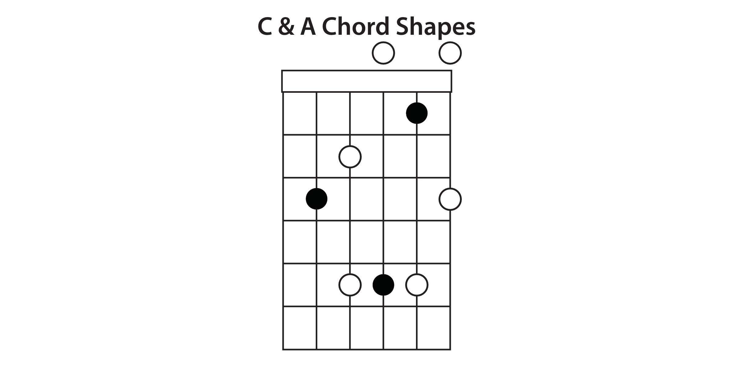 Understanding The Caged System Guitar Lesson Beginner How To Read Chord Diagram D G Shape Next In Sequence Is Same Rules Apply Here Take Root Note Furthest Up Fretboard From Your A