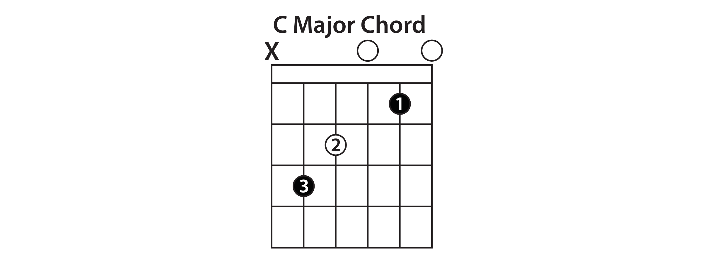 Understanding the caged system guitar lesson a shape now well use an a shape to play a c chord whenever we move to our next shape you can look for the root note of the starting chord thats hexwebz Choice Image