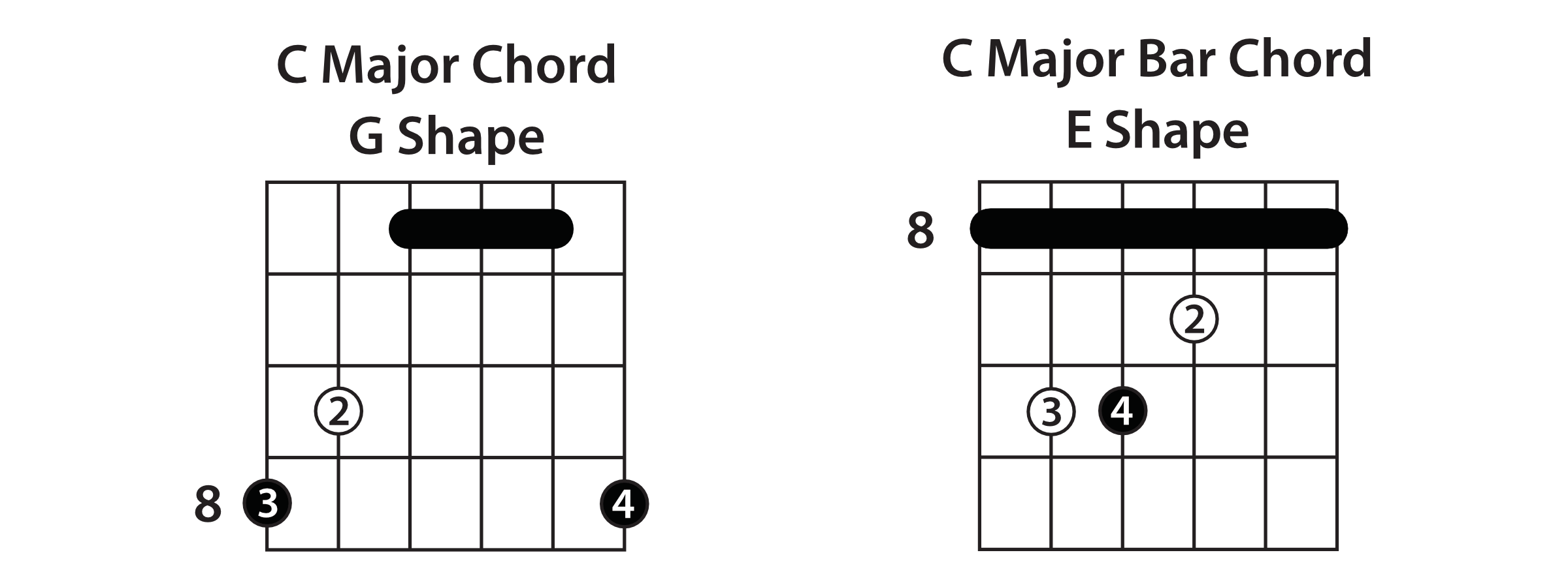 Understanding the caged system guitar lesson e shape the next chord shape in the sequence is the e shape this one is pretty standard since its just a regular e major bar chord shape hexwebz Gallery
