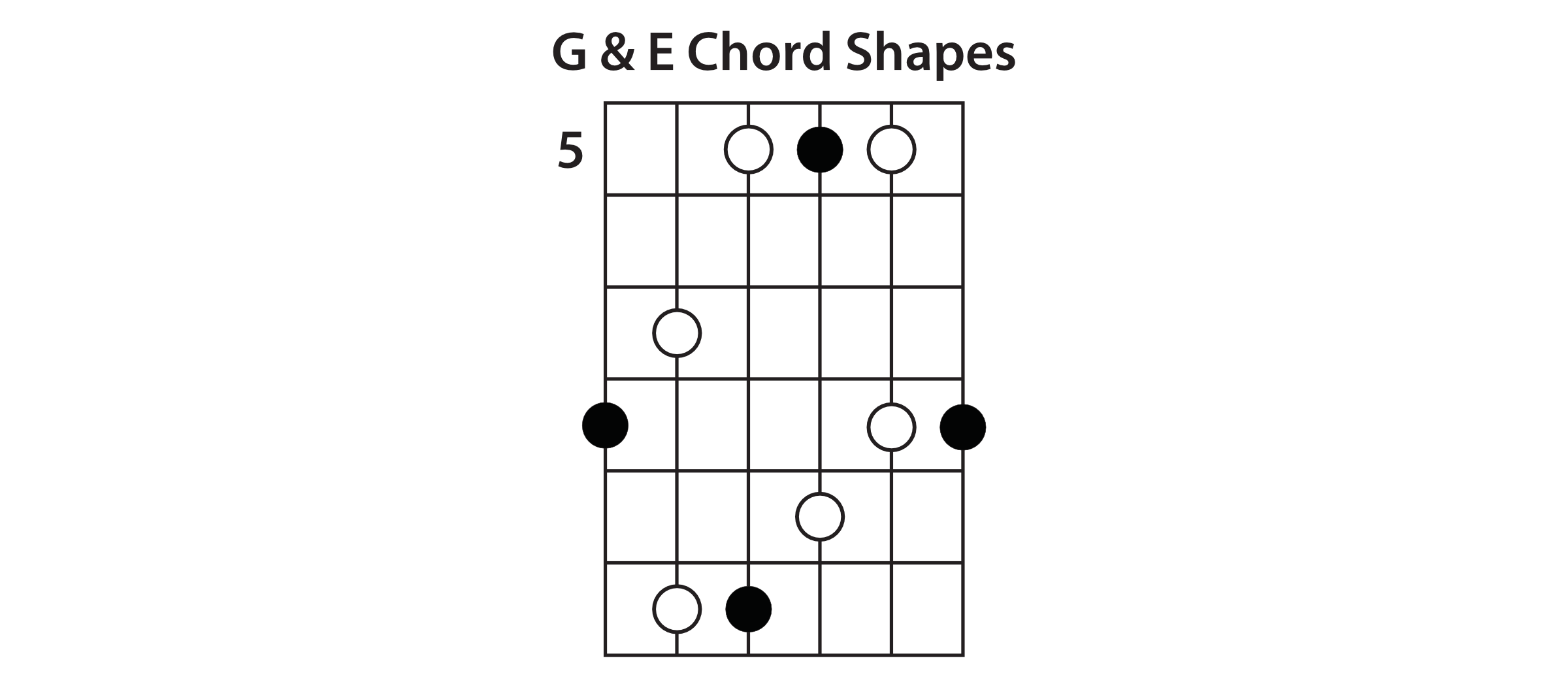 Understanding the caged system guitar lesson d shape the last shape in the caged system is the d shape look for the highest root note in your e shape and use that as your lowest root note in hexwebz Choice Image