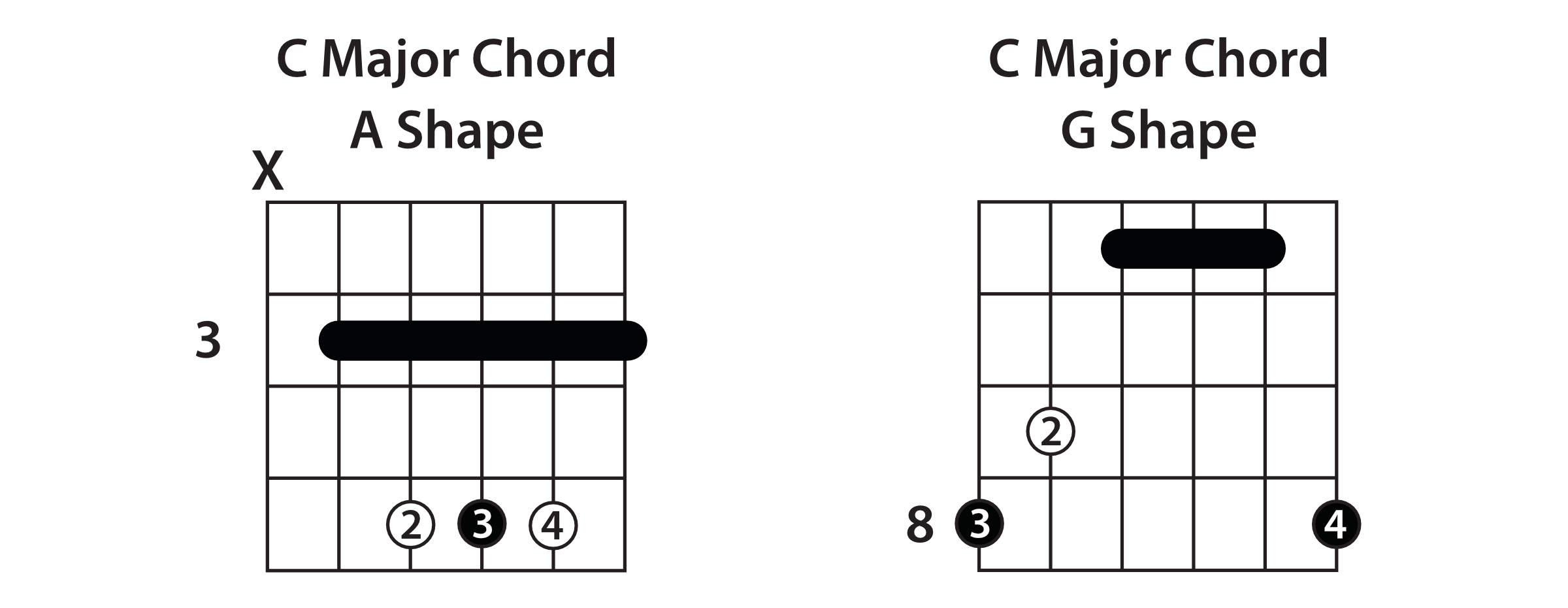 Understanding the caged system guitar lesson the same rules apply here take the root note furthest up the fretboard from your a shape and use that as the root note lowest down your fretboard in the g hexwebz Gallery