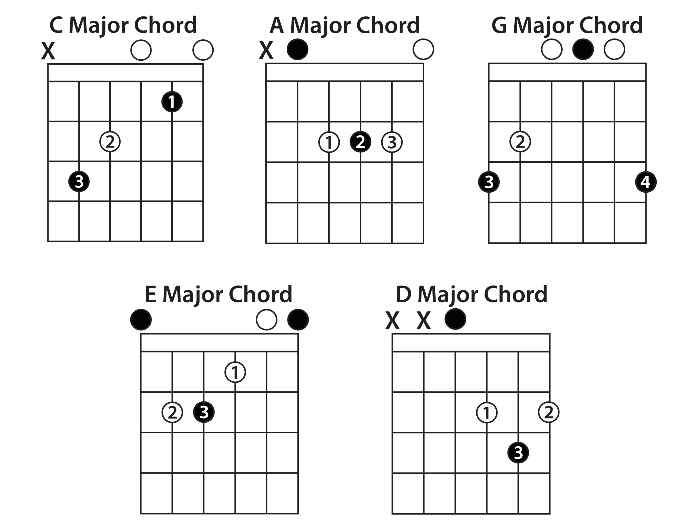 Understanding The Caged System Guitar Lesson How To Read Chord Diagrams Open Chords