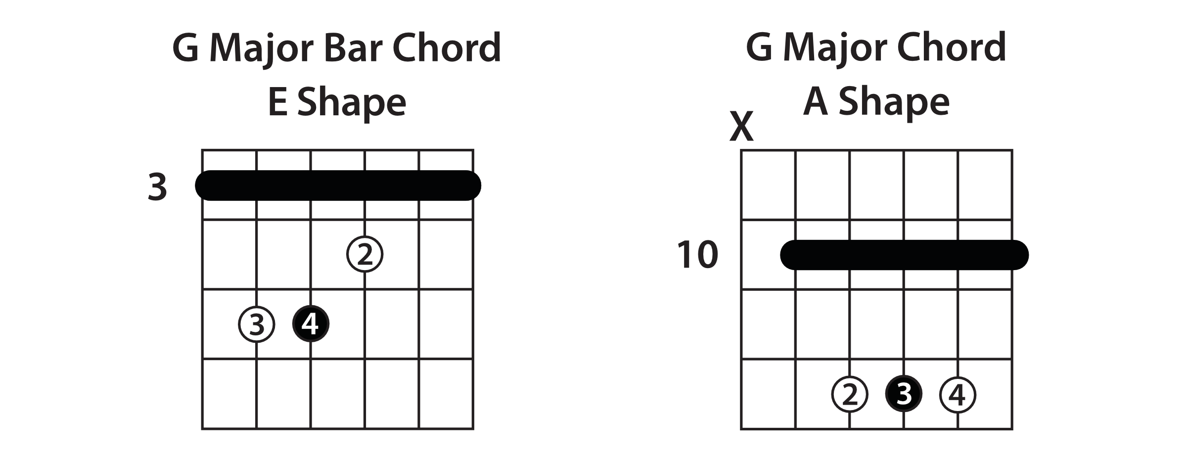 Double Your Fretboard Coverage Guitar Lesson Notes On Neck Diagram Car Tuning Standard Bar Chords