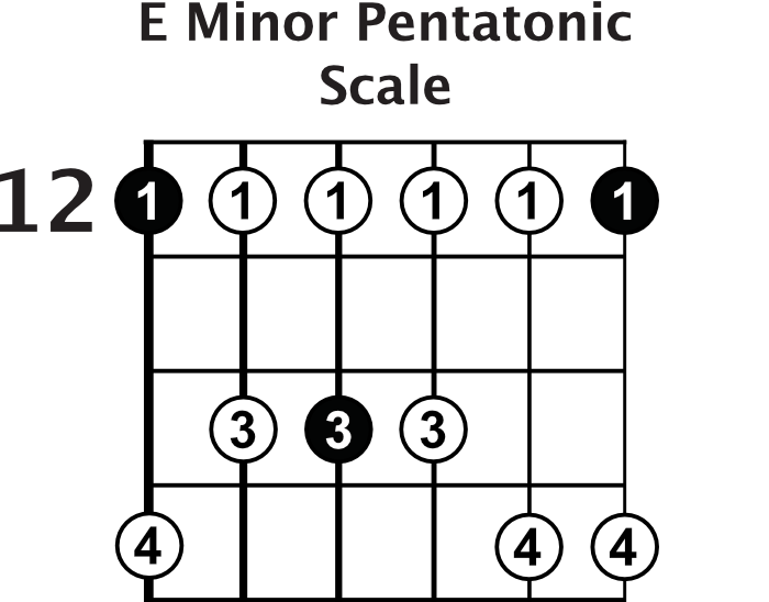 E Minor Pentatonic Scale