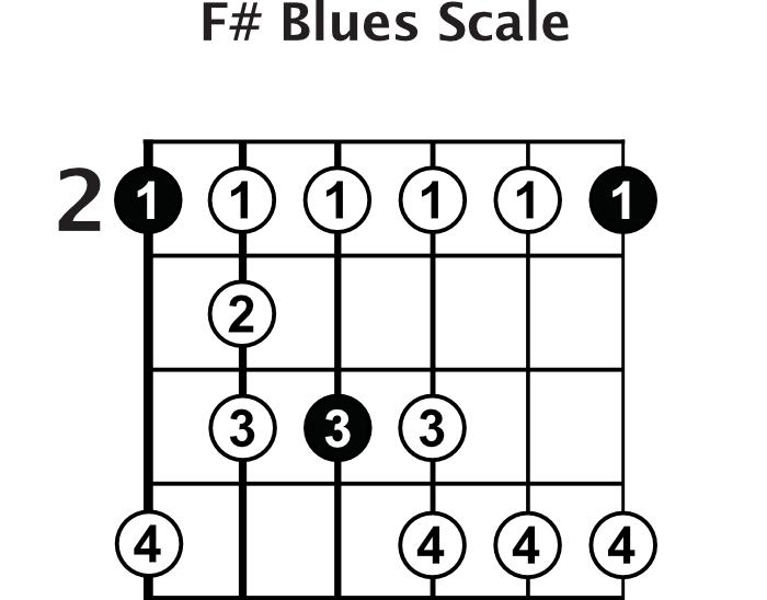 F# Blues Scale