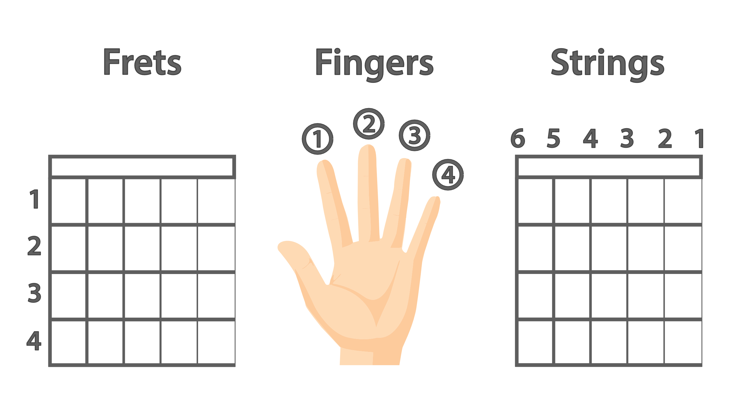 Fingering for guitar