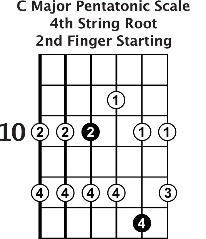 C major pentatonic scale position 2