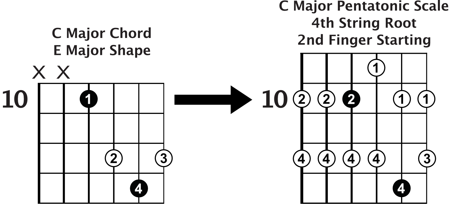 C major pentatonic navigation sliding