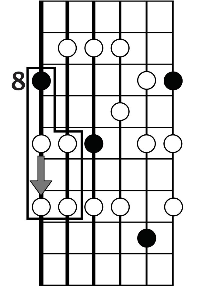 C major pentatonic sliding shape
