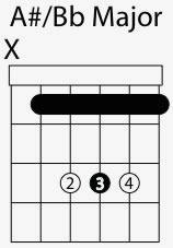 a sharp b flat major chord shape
