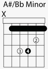 a sharp b flat minor chord shape