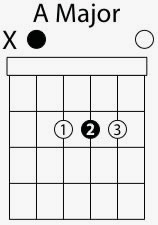a major chord shape
