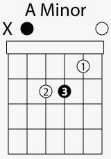 a minor chord shape