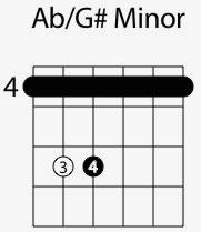 a flat g major chord shape