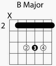 b major chord shape