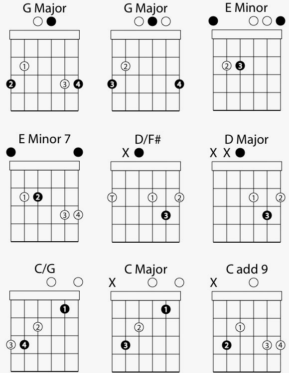 Guitar guitar tabs lessons for beginners : Basic Strumming Patterns