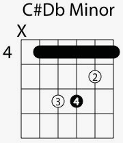 c sharp d flat minor chord shape