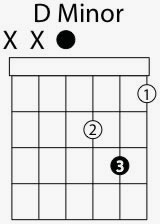 d minor chord shape
