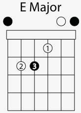 e major chord shape
