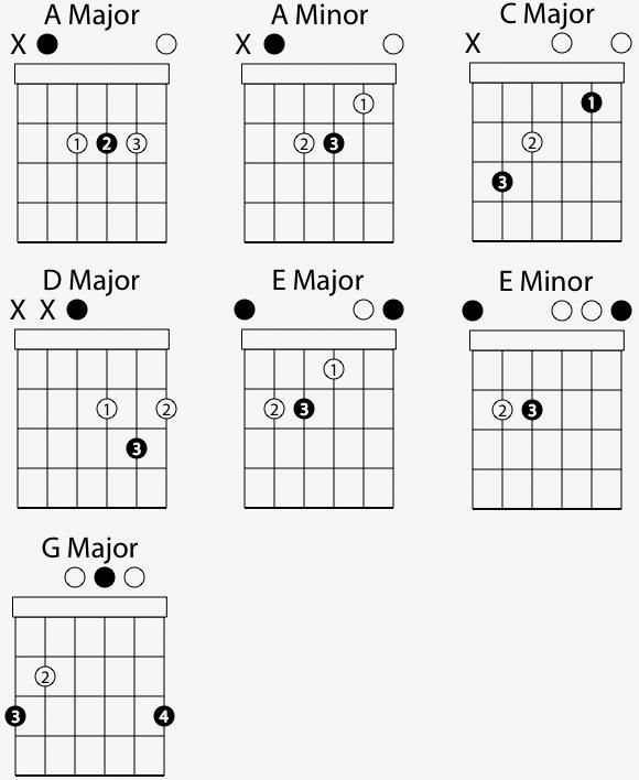 essential guitar chords. Black Bedroom Furniture Sets. Home Design Ideas