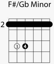 f sharp g flat minor chord shape