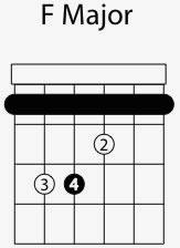 f major chord shape