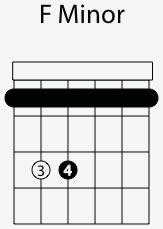 f minor chord shape