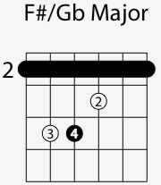 f sharp g flat major chord shape