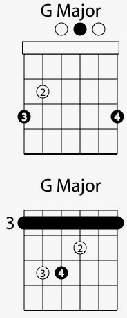 How To Read Chord Diagrams