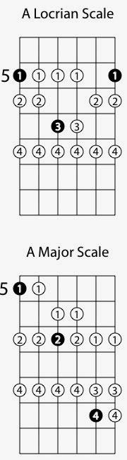 Locrian Guitar Mode