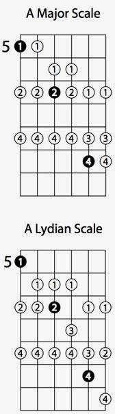 Lydian Guitar Mode