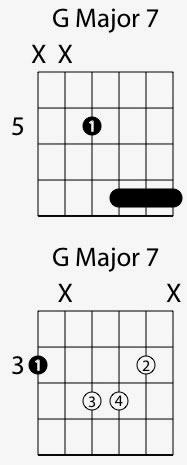 Major 7th Guitar Chords