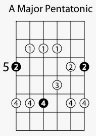 Right Hand Guitar Picking Exercise