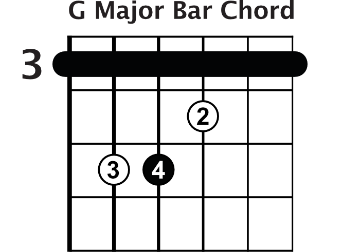 7 Killer Bar Chords Drills - Rhythm Guitar Lesson